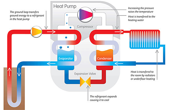 illustarion of geothermal heat pump transferring heat from ground loop to radiator